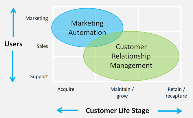 Marketing Automation CRM WordPress