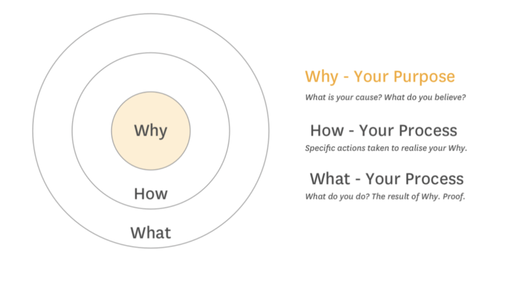 93digital start with why diagram