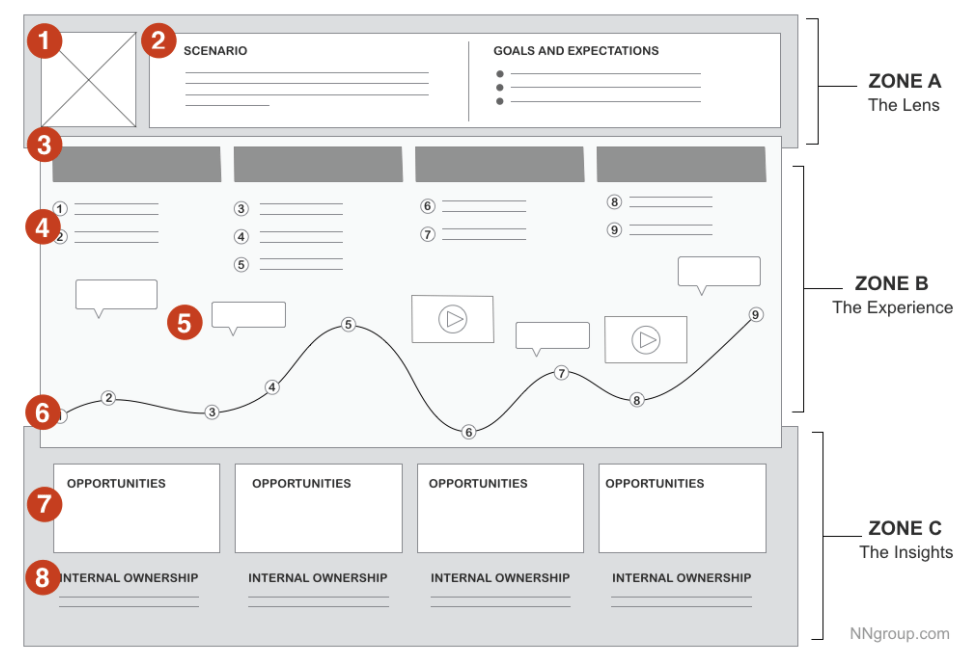 UX, content workshop sheet
